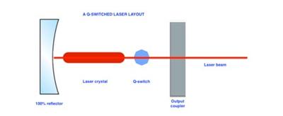 Схема работы Q-Switch-лазера